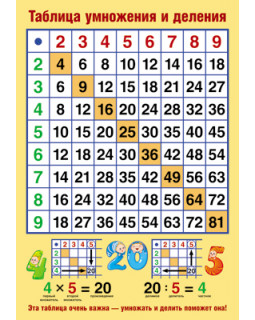 Плакат А3 Таблица умножения и деления. ПЛ-10731