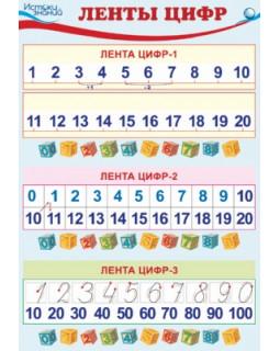 Плакат А3 Ленты цифр. ПЛ-10283