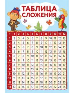 Таблица сложения (с героями из мультфильма 38 Попугаев) Ш2-13116 Мини-плакат А4