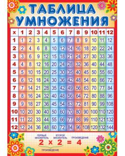 Таблица умножения Ш-10286 Мини-плакат А4