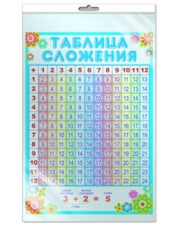"""Плакат А3 """"Таблица сложения"""" (в индивдуальной упаковке с европодвесом) *ПЛ-7233"""