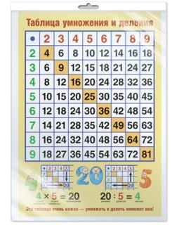 Плакат А3 Таблица умножения и деления (В индивидуальной упаковке с европодвесом) *ПЛ-10731