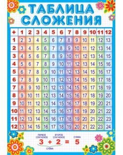Плакат А3 Таблица сложения. ПЛ-7233