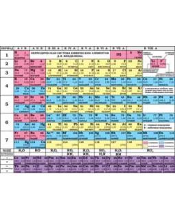Таблица Менделеева. Таблица растворимости. Листовка. A6