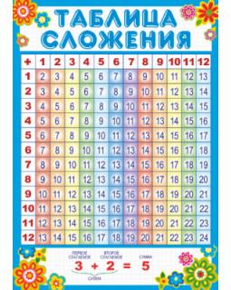 Таблица сложения Ш-10291 Мини-плакат А4