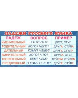 Карточка-закладка Падежи русского языка ШМ-3248