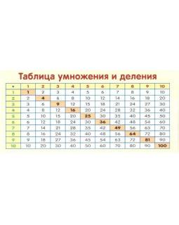 Карточка Таблица умножения и деления ШМ-12903