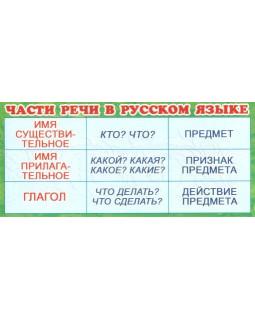Карточка-закладка Части речи в русском языке ШМ-3249