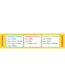 Закладка Запомни. Единицы измерения М-7606