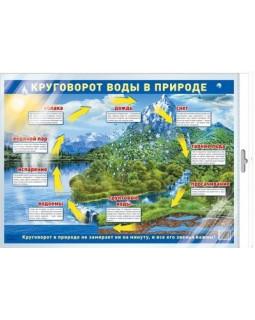 Демонстрационный плакат А2. Круговорот воды в природе. В индивидуальной упаковке с европодвесом