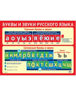 Плакат А2. Буквы и звуки русского языка. ПЛ-11307